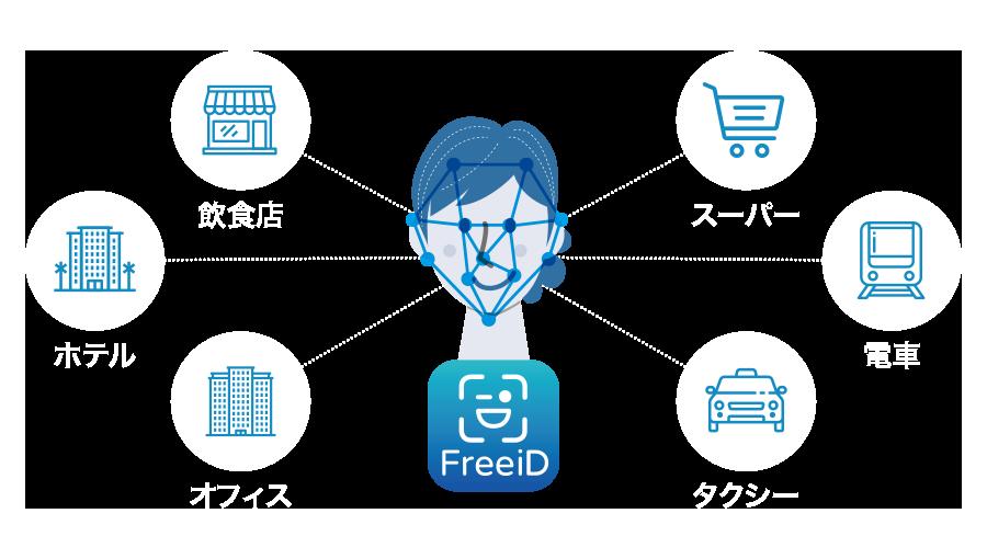 FreeiDは生活のあらゆるシーンで利用することができる顔認証システムです。